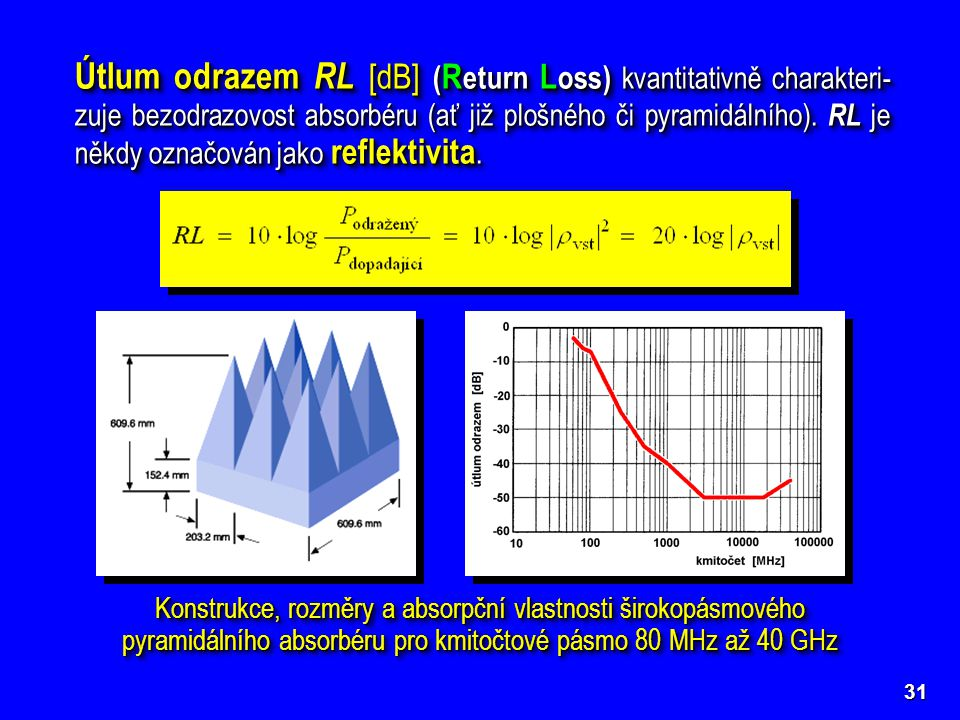 Útlum odrazem RL [dB] (Return Loss) kvantitativně charakteri-zuje bezodrazovost absorbéru (ať již plošného či pyramidálního). RL je někdy označován jako reflektivita.